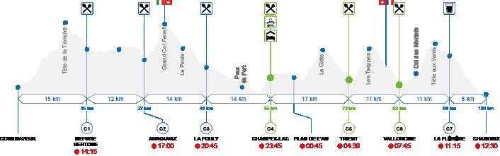 Höhenprofil der CCC-Strecke